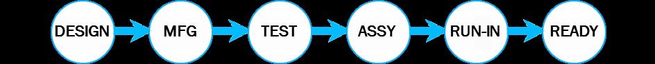 I processi completi di progettazione, produzione, assemblaggio e verifica vengono -SORALUCE